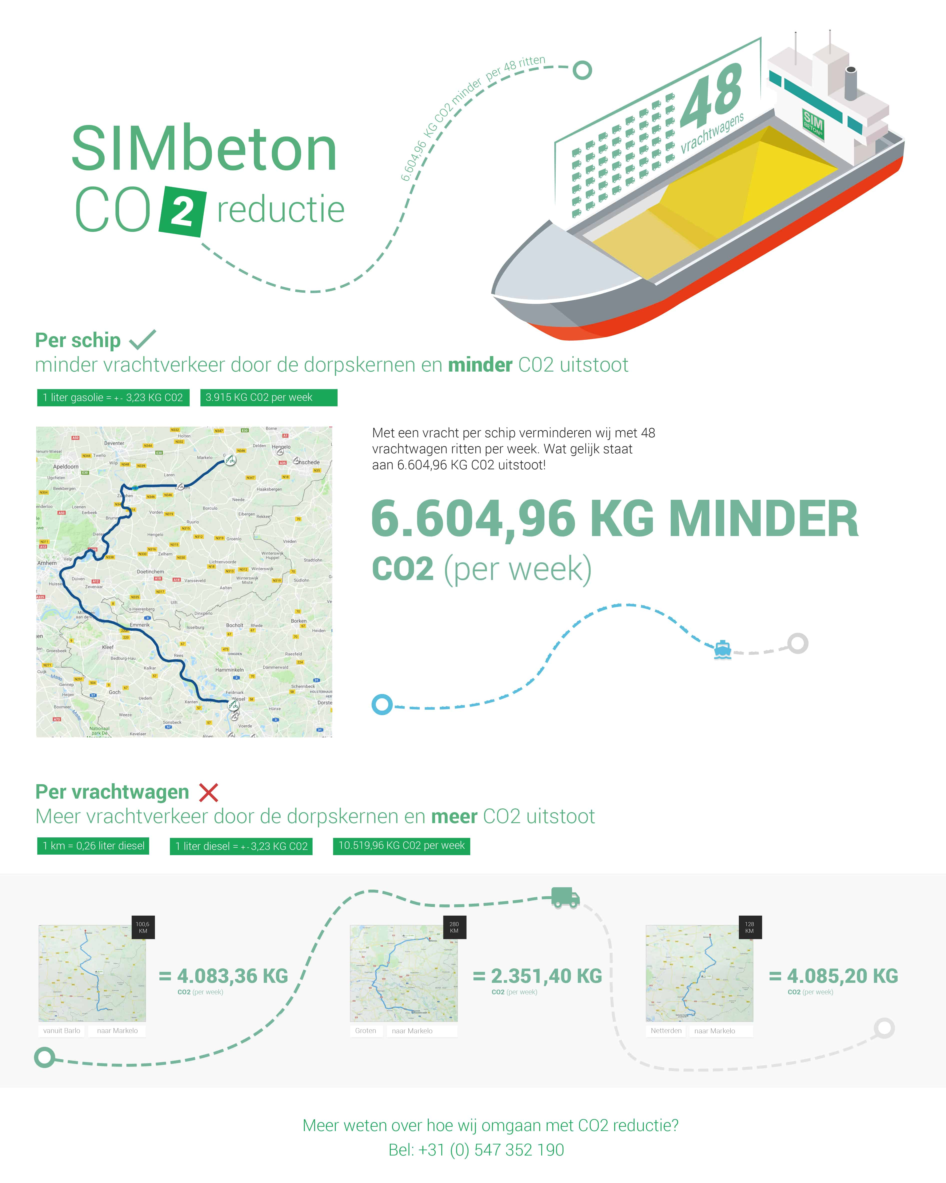 CO2 reductie SIMbeton Infographic